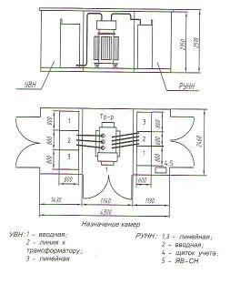 Подстанция комплектная трансформаторная для городских сетей